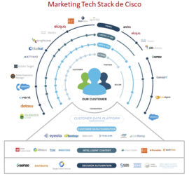 EL MARKETING TECHNOLOGY STACK – JAESTIC